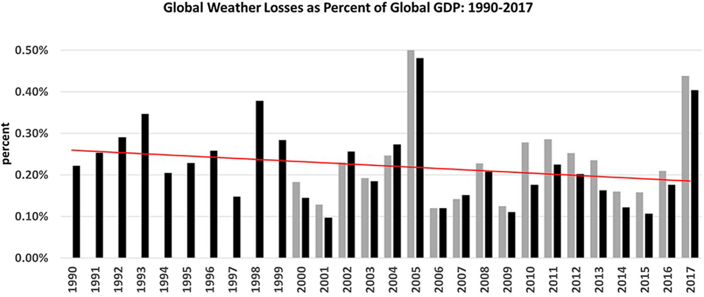 Global Weather Losses