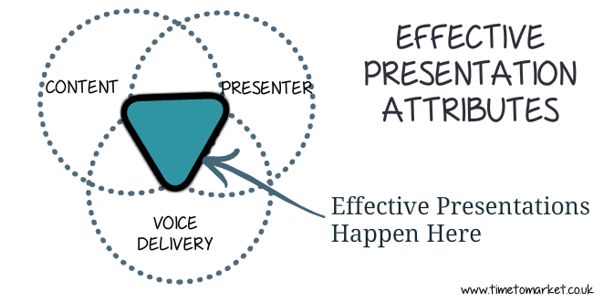 Effective presentation attributes